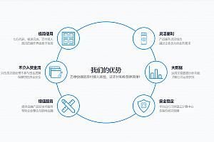 新版酷享云多接口支付系统第三方第四方支付系统源码